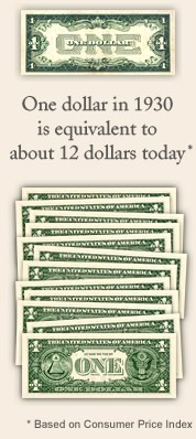 One dollar in 1930 is equivalent to about 12 dollars today
